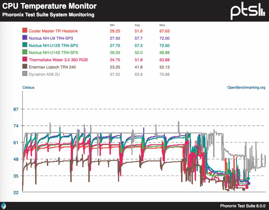 Threadripper-2-CPU-Cooler-Comparison-Benchmarks