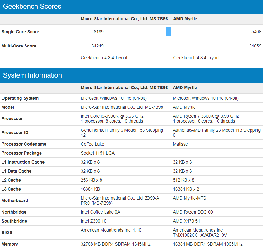 i9-9900K vs Ryzen 7 3800x Geekbench
