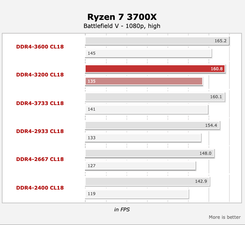 Best RAM & Memory Timings for Ryzen 3000 CPUs | PremiumBuilds