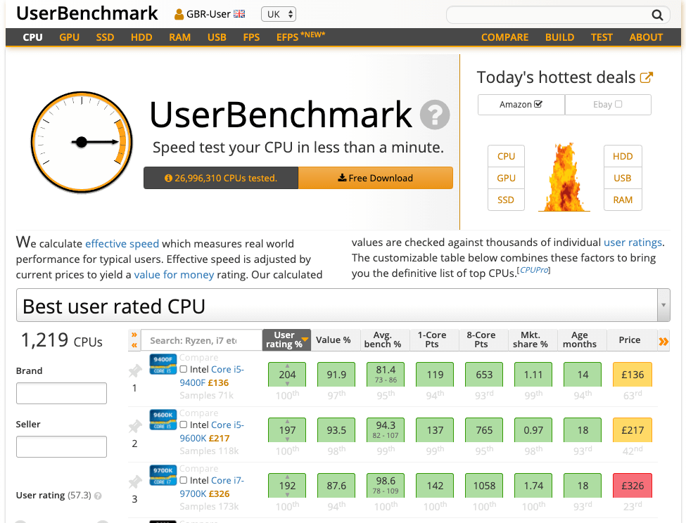 Userbenchmark PC Speed Test
