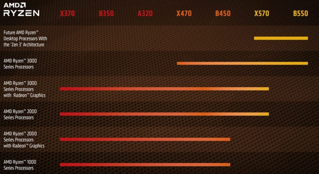 AMD B550 compatibility