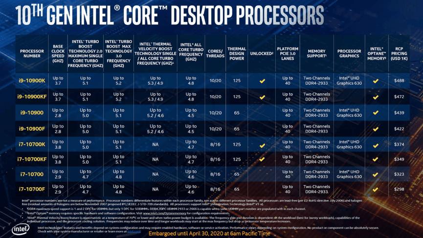 Intel comet lake vs coffee lake