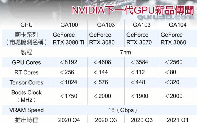 RTX 3000 Series Leak