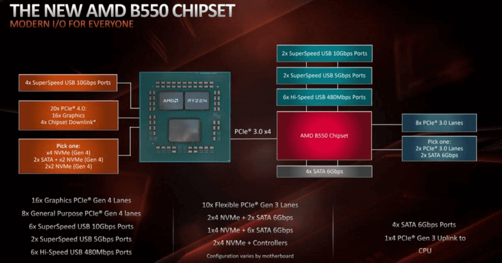 b550 chipset features