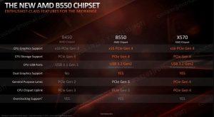 b550 vs x570 vs b450 chipset differences