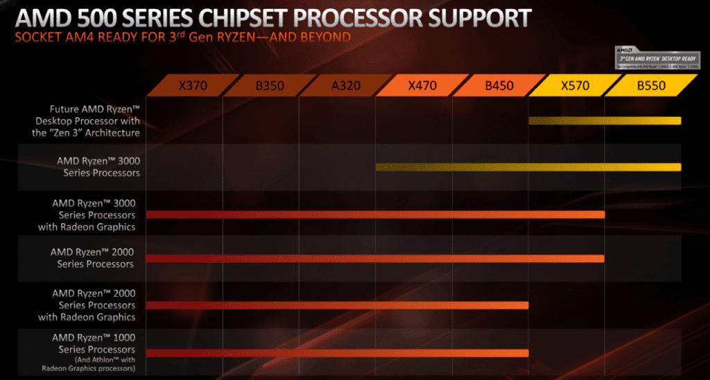 b550 x570 processor support