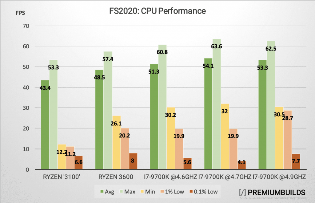 MS Flight Simulator CPU Performance Graph