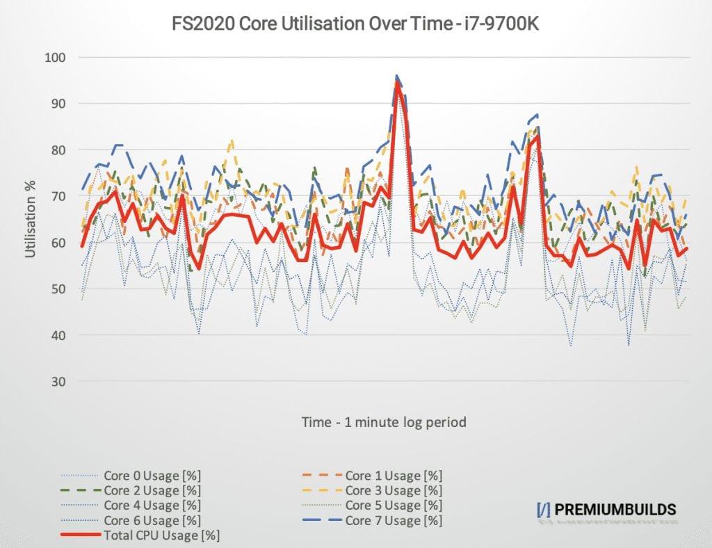MS Flight Simulator Core Utilisation 9700K
