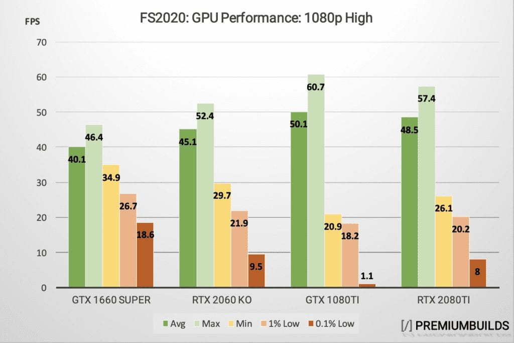 MS Flight Simulator GPU Benchmark 1080p