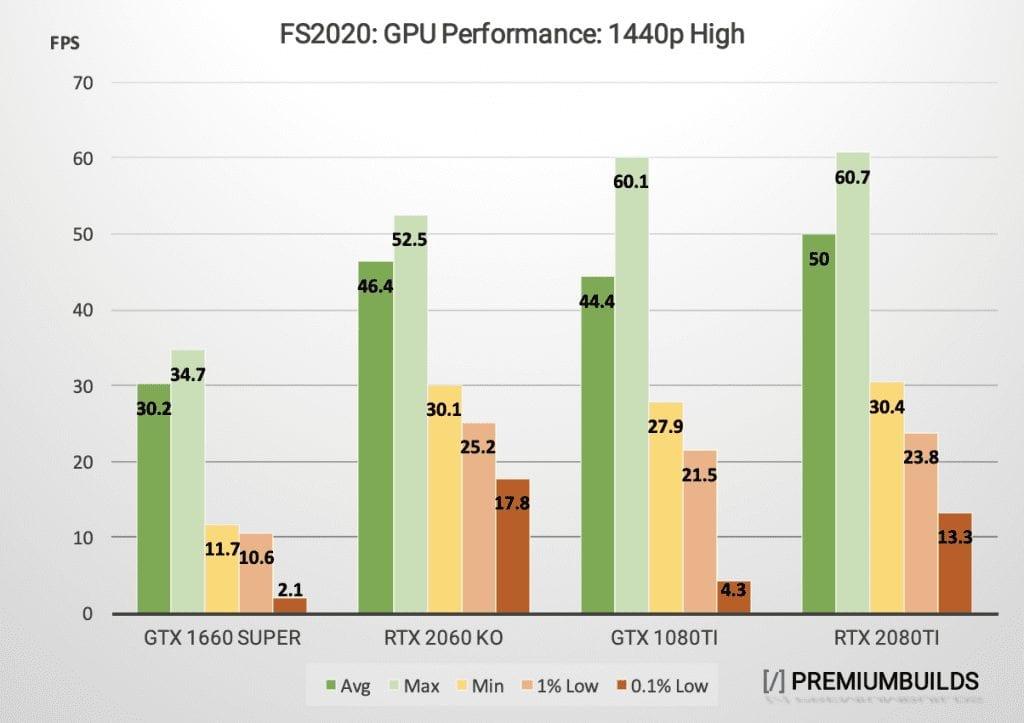 MS Flight Simulator GPU Benchmark 1440p