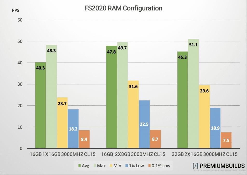 MS Flight Simulator RAM Configuration Benchmark