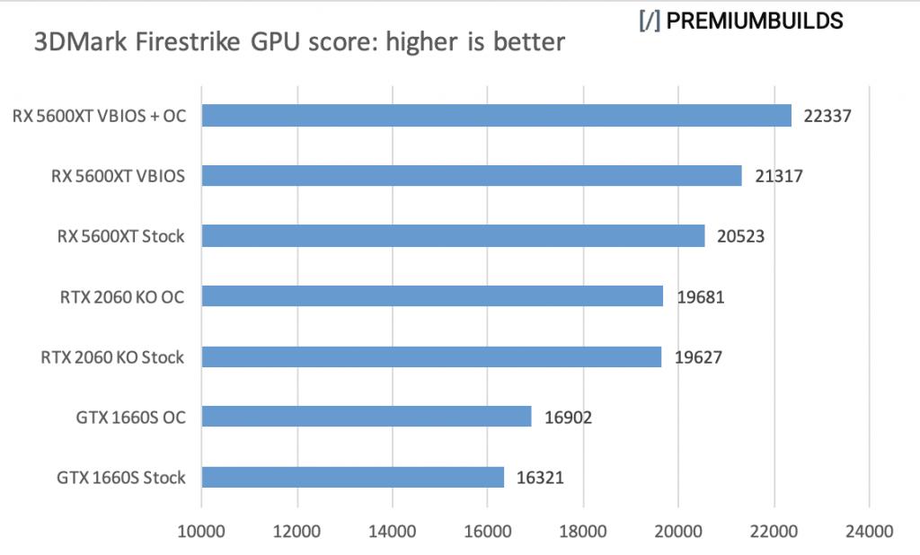 GTX 1660 Super vs RTX 2060 Super vs RX 5600XT 3DMark Firestrike
