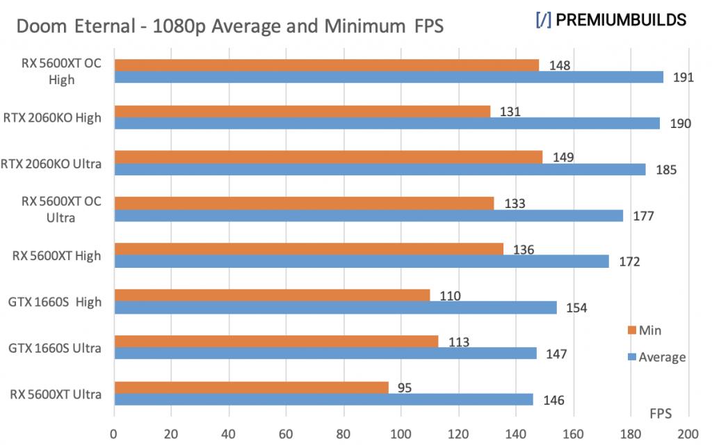 GTX 1660 Super vs RTX 2060 Super vs RX 5600XT Doom Eternal 1080p