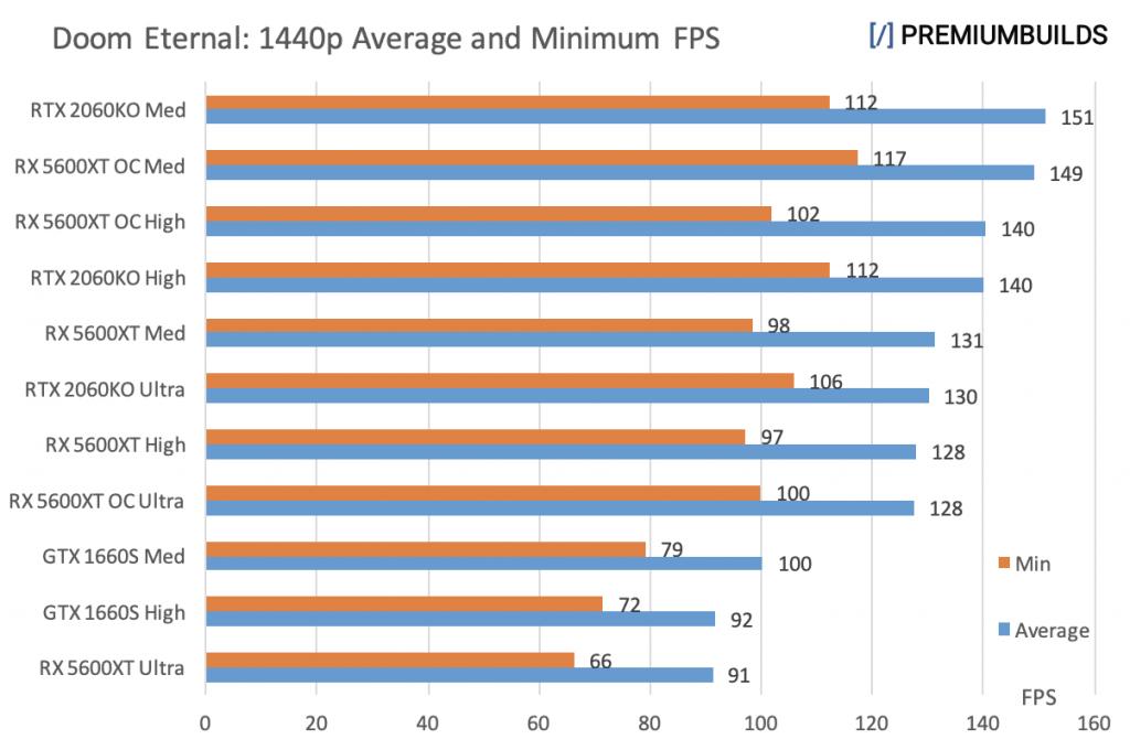 GTX 1660 Super vs RTX 2060 Super vs RX 5600XT Doom Eternal 1440p