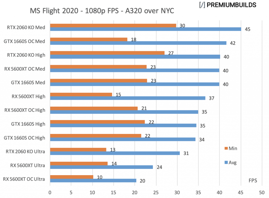 GTX 1660 Super vs RTX 2060 Super vs RX 5600XT MS Flight Simulator