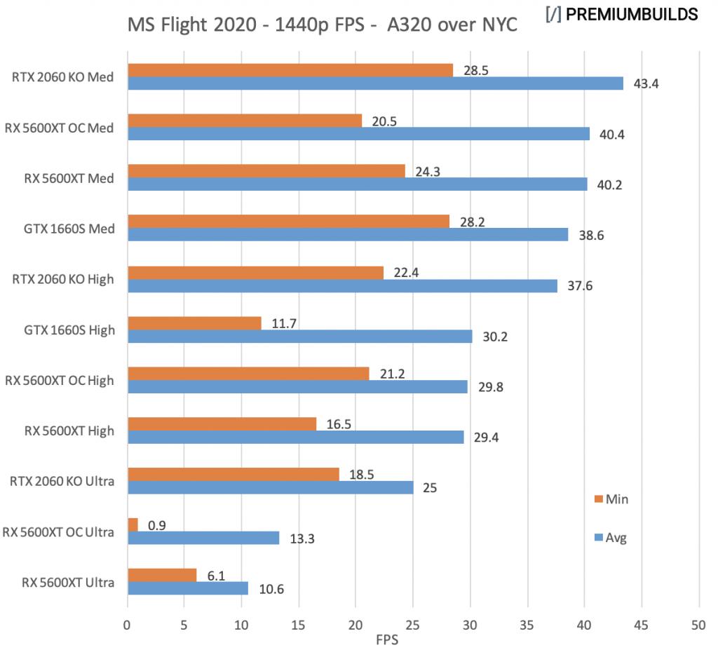 GTX 1660 Super vs RTX 2060 Super vs RX 5600XT Microsoft Flight 1440p