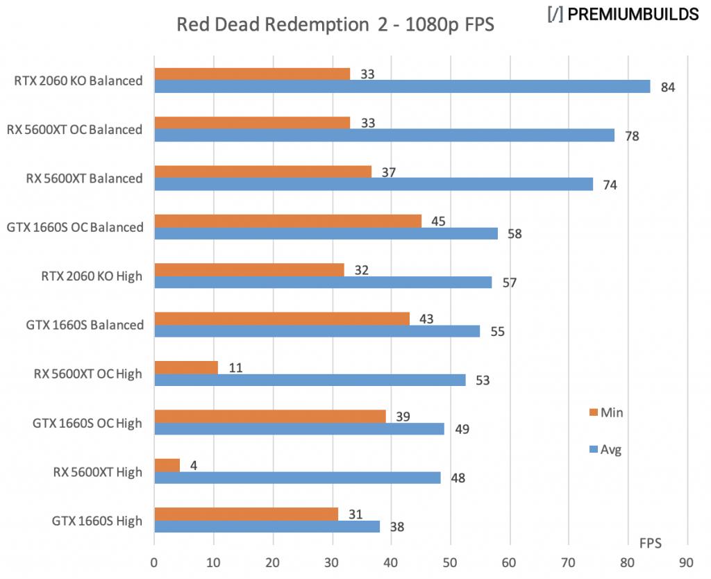 GTX 1660 Super vs RTX 2060 Super vs RX 5600XT RDR2 1080p