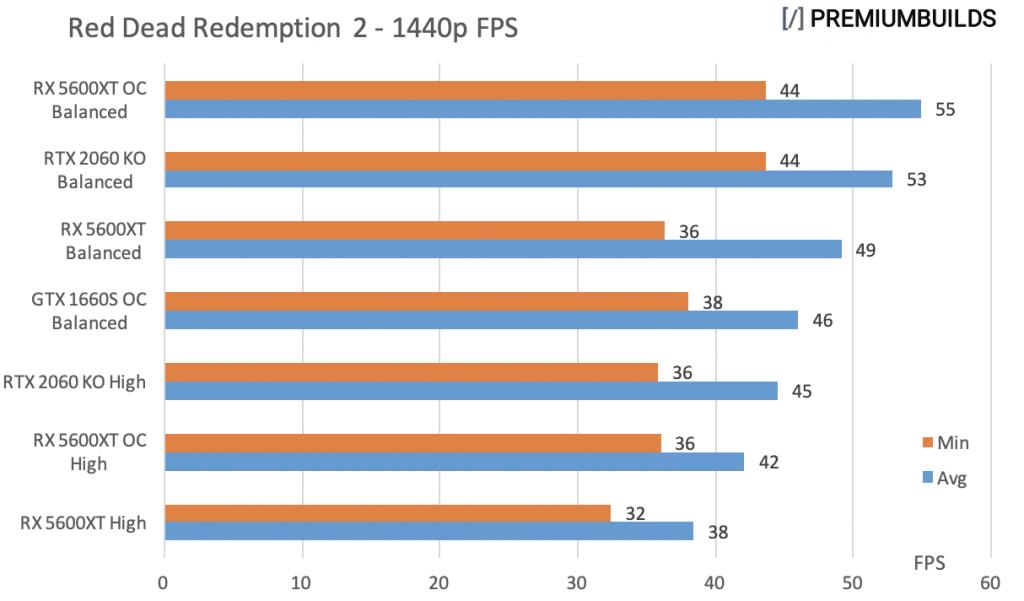 GTX 1660 Super vs RTX 2060 Super vs RX 5600XT RDR2 1440p