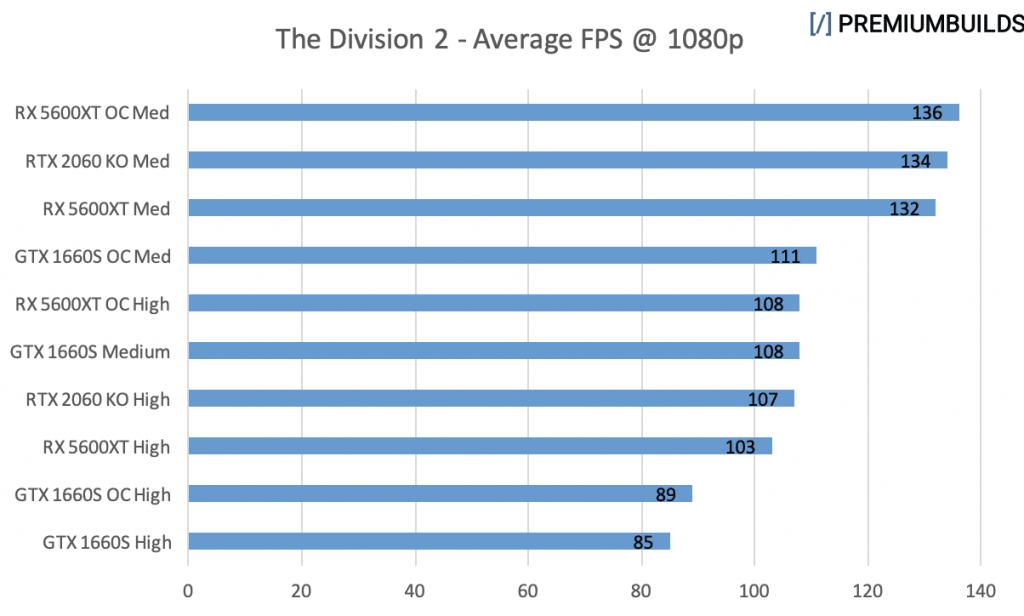 GTX 1660 Super vs RTX 2060 Super vs RX 5600XT The Division 2 1080p