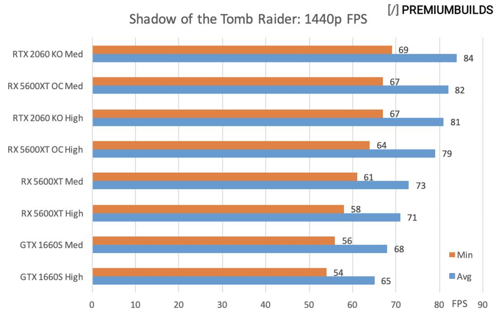 GTX 1660 Super vs RTX 2060 Super vs RX 5600XT Tomb Raider 1440p