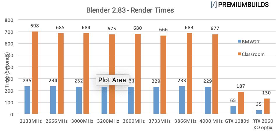 Ryzen RAM Benchmarks Belnnder 2.83 Render