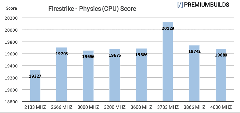 Ryzen RAM Benchmarks Firestrike