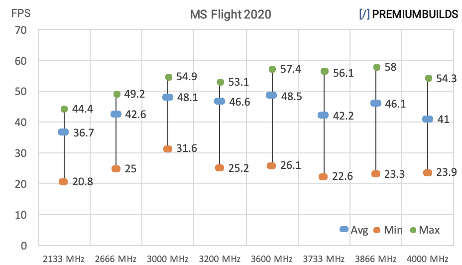 Ryzen RAM Benchmarks MS Flight Simulator 2020