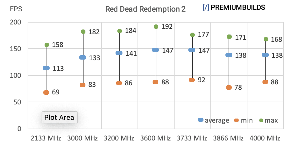 Ryzen RAM Benchmarks RDR2