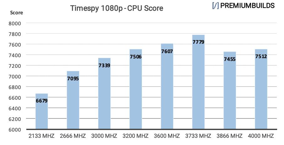 Ryzen RAM Benchmarks Timespy 1080p