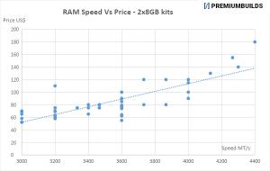 Best RAM for Ryzen Zen 3 Builds
