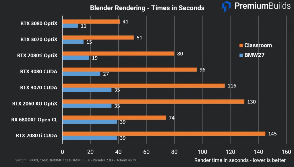 RTX 3080 vs RX 6800 XT Blender