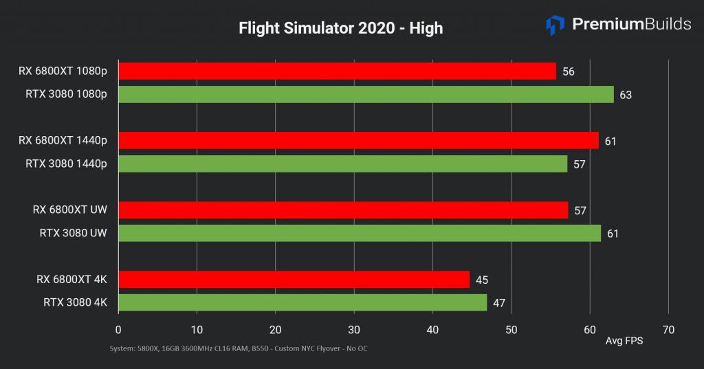 RTX 3080 vs RX 6800 XT FS2020 high