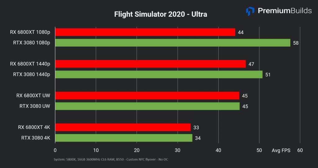 RTX 3080 vs RX 6800 XT Flight Sim 2020 ultra