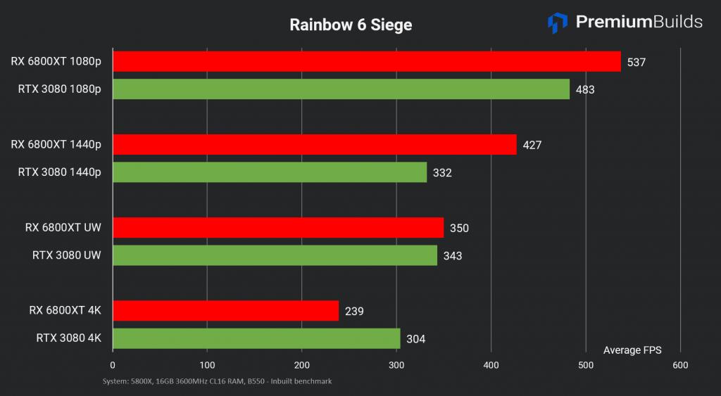 RTX 3080 vs RX 6800 XT Rainbow 6 Siege