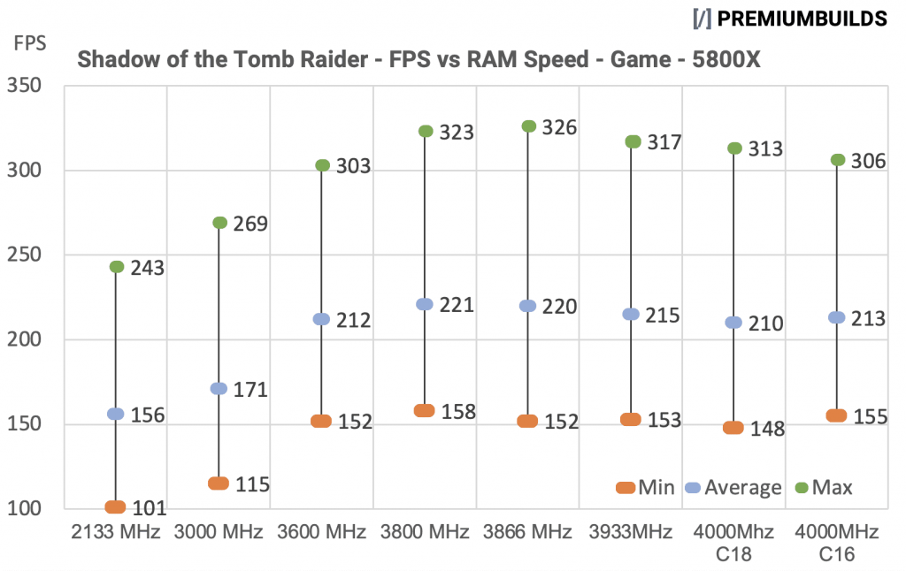 Ryzen Zen 3 RAM Ram Speed vs FPS 5800X Tomb Raider