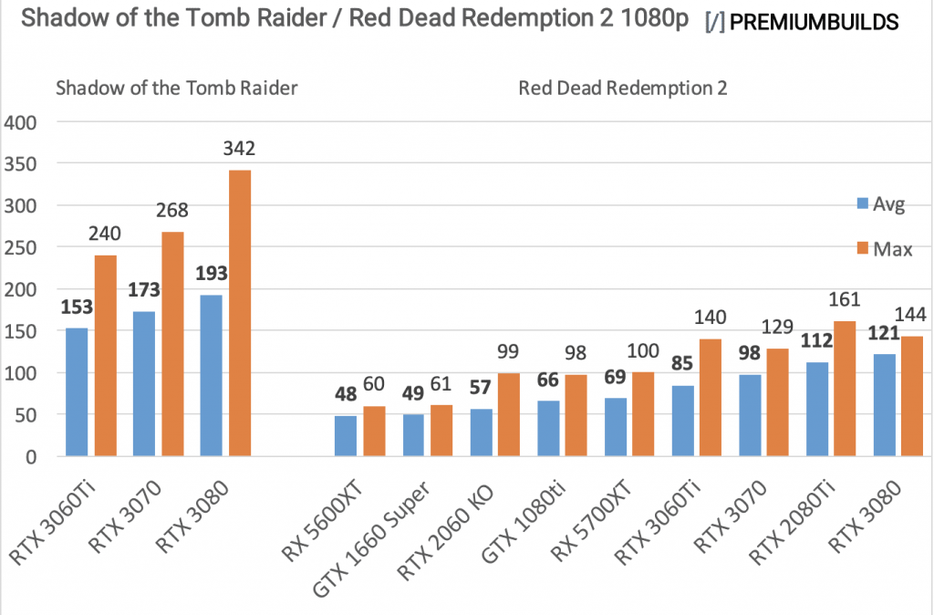 RTX-3060-Ti-vs-RTX-3070-vs-RTX-3080-Benchmarks-1080p-AAA-Titles