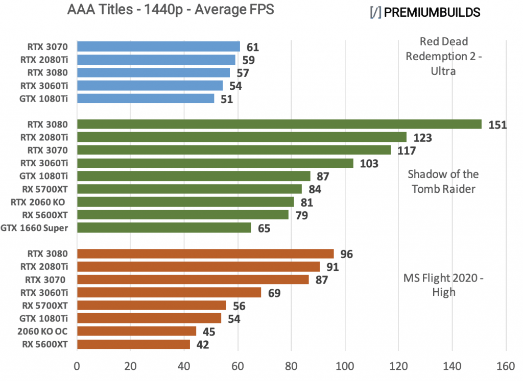 RTX 3060 Ti vs RTX 3070 vs RTX 3080 Benchmarks 1440p AAA Titles