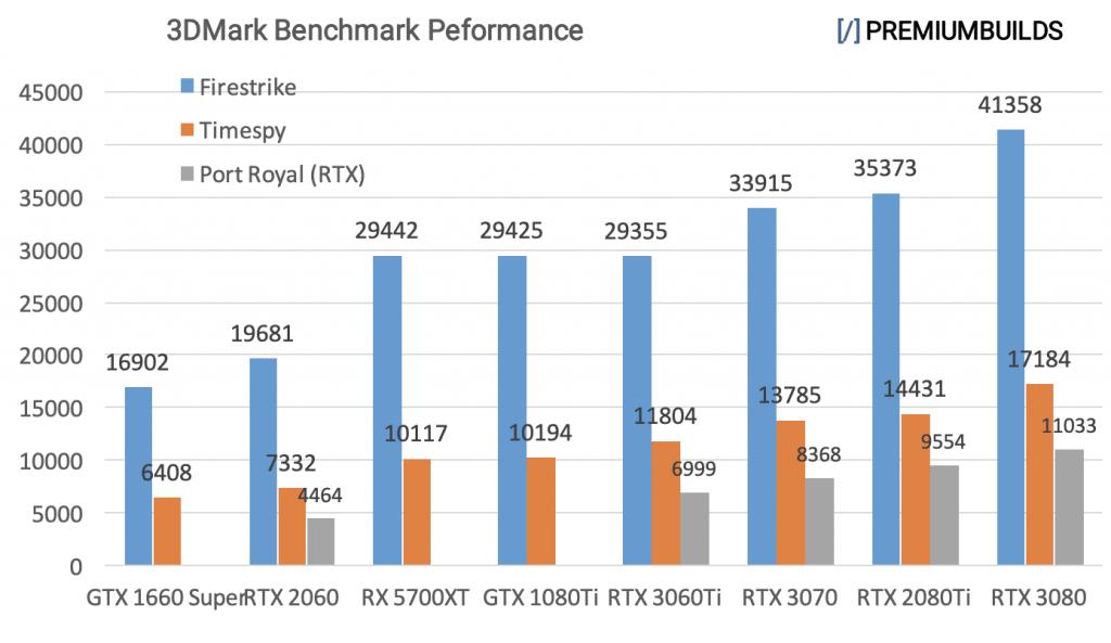 RTX 3060 Ti vs RTX 3070 vs RTX 3080 Benchmarks 3DMark