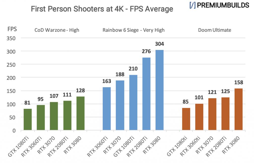 RTX 3060 Ti vs RTX 3070 vs RTX 3080 Benchmarks 4K FPS Shooters