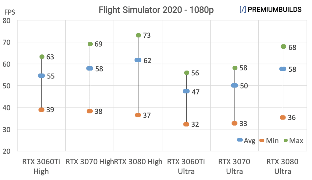 RTX 3060 Ti vs RTX 3070 vs RTX 3080 Benchmarks Flight Simulator