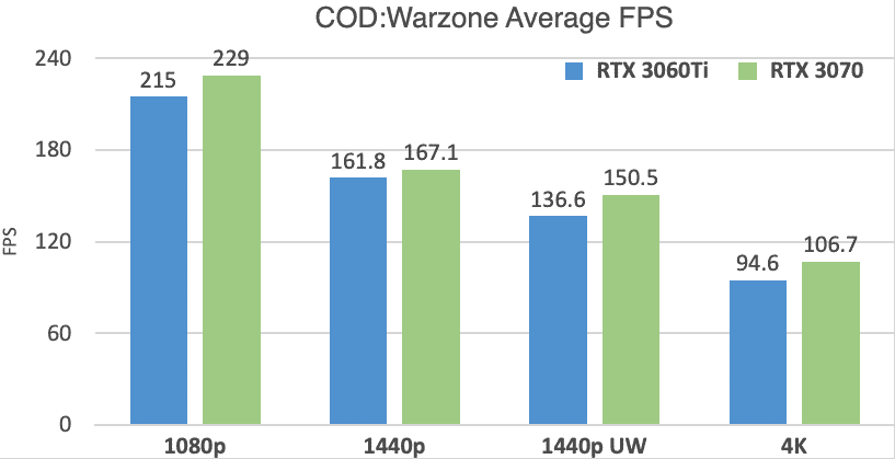 RTX 3060 Ti vs 3070 COD Warzone Benchmarks