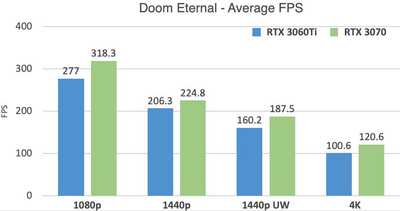 RTX 3060 Ti vs 3070 Doom Eternal Benchmarks