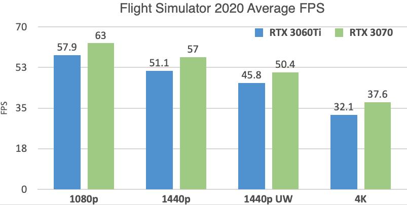 RTX 3060 Ti vs 3070 Flight Simulator Benchmarks