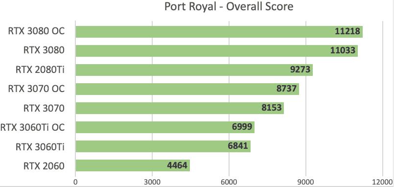 RTX 3060 Ti vs 3070 Port Royal Score