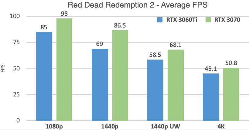 RTX 3060 Ti vs 3070 Red Dead Redemption 2 Benchmarks