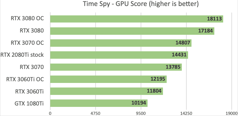 RTX 3060 Ti vs 3070 Time Spy Score