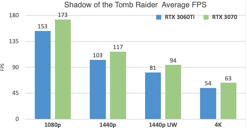 RTX 3060 Ti vs 3070 Tomb Raider Benchmarks