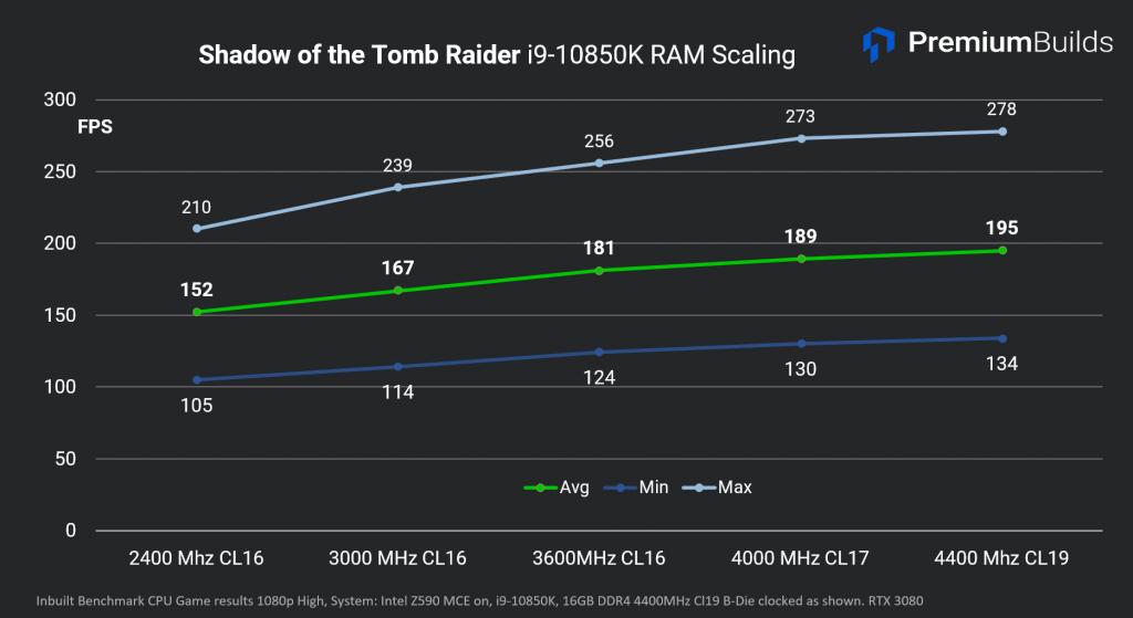 Intel Core i9-10850K SoTR RAM Scaling