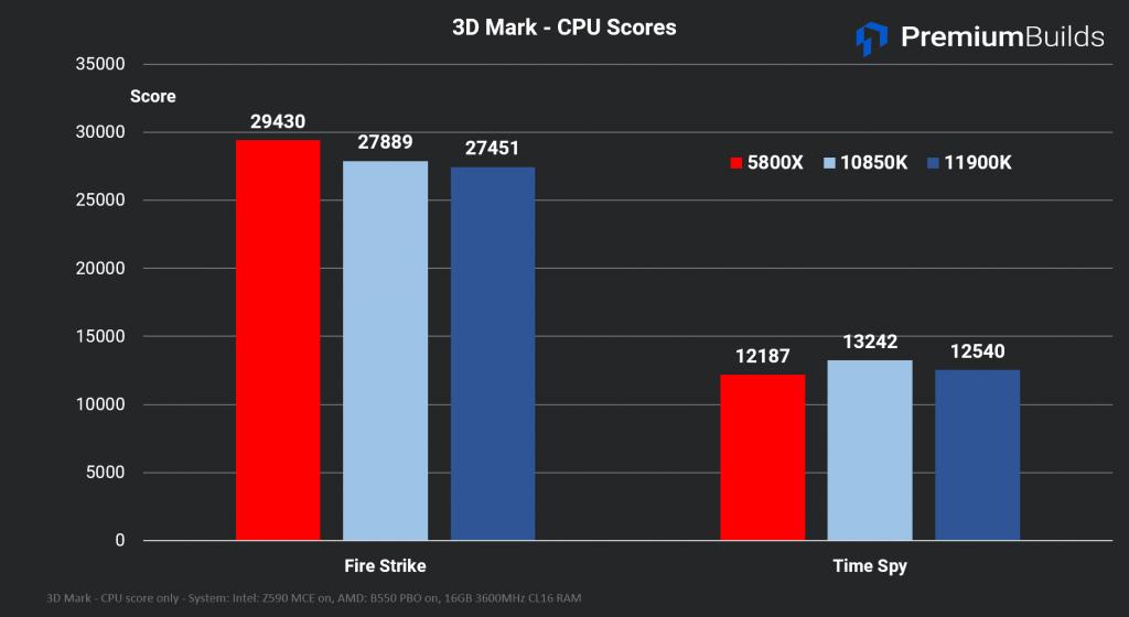 Intel Core i9-11900K 3D Mark