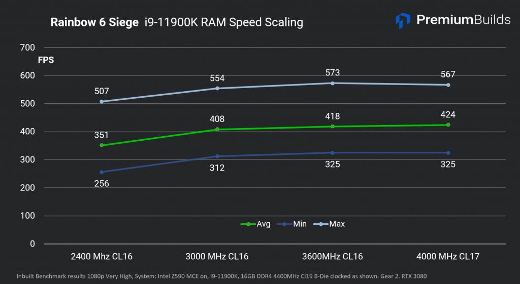 Intel Core i9-11900K R6 Siege RAM Scaling